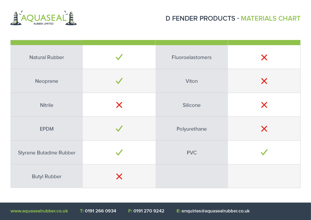 Rubber D Fenders Natural And Synthetic Rubber Aquaseal Rubber Ltd