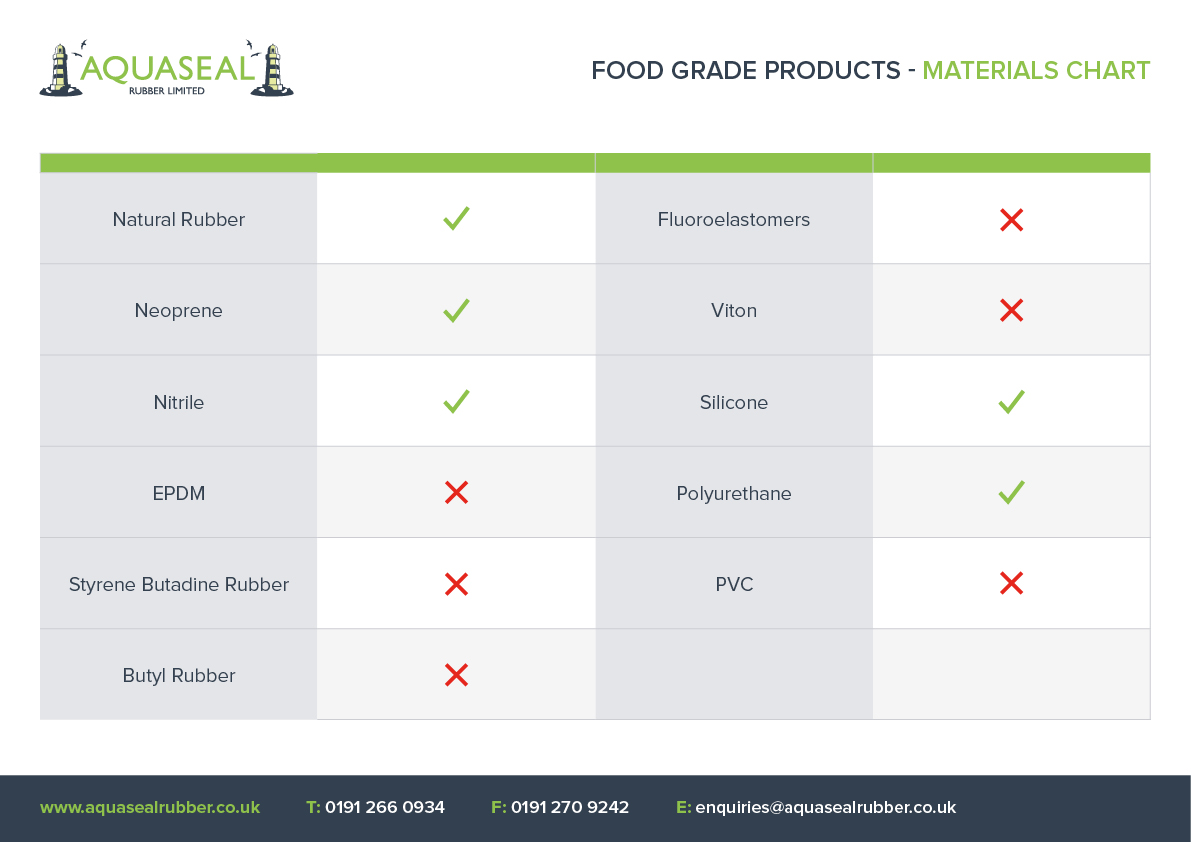 Food Grade Rubber - Products - Aquaseal Rubber Ltd
