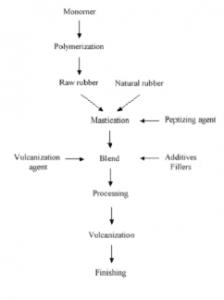 Vulcanisation of Rubber